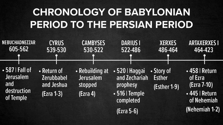 Chronology of Babylonian to Persian Period   Ezra